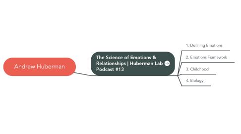 Mind Map: Andrew Huberman