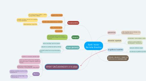Mind Map: Epski teatar Bartolta Brechta