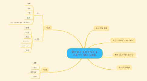 Mind Map: 儲かるISO9001 に基づく儲かる会社