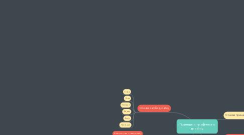 Mind Map: Принципи графічного дизайну