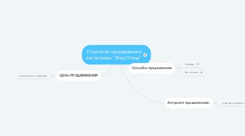 "Mind Map: Стратегия продвижения инстаграма ""Жар Птица"""
