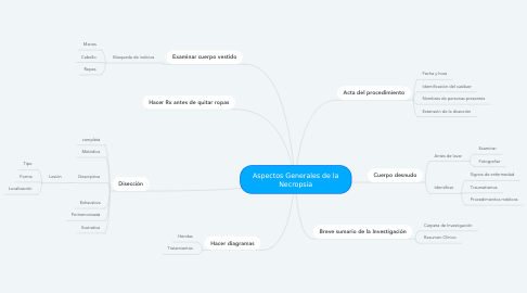 Mind Map: Aspectos Generales de la Necropsia