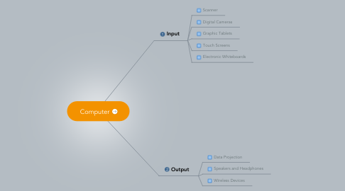 Mind Map: Computer