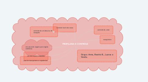 Mind Map: PROFILAXIA E CONTROLE