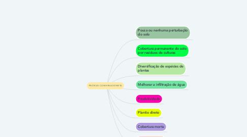 Mind Map: PRÁTICAS CONSERVACIONISTA