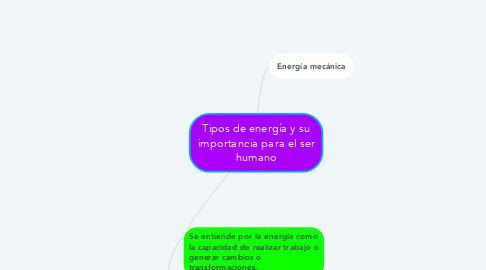 Mind Map: Tipos de energía y su importancia para el ser humano