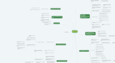 Mind Map: INVENCION DE LA IMPRENTA