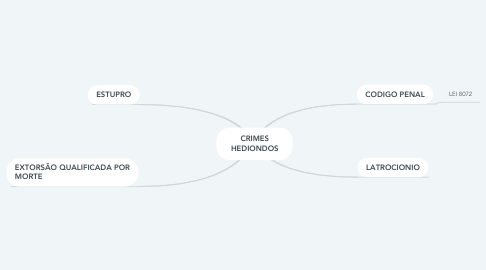Mind Map: CRIMES HEDIONDOS
