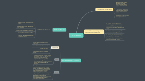 Mind Map: ARTE GREGA