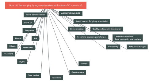 Mind Map: How did the role play by Aganwari workers at the time of Corona virus?