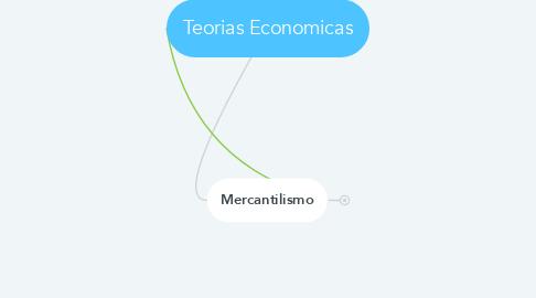 Mind Map: Teorias Economicas