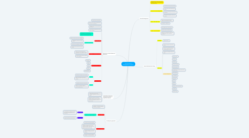 Mind Map: The Evolution of Management Thoughts