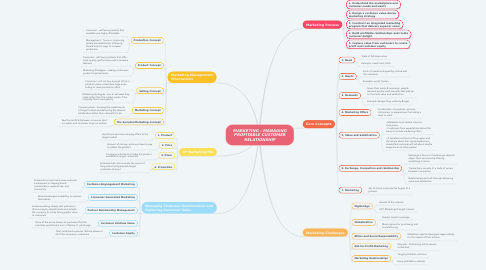 Mind Map: MARKETING : MANAGING PROFITABLE CUSTOMER RELATIONSHIP