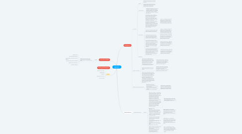 Mind Map: ABSTRACT