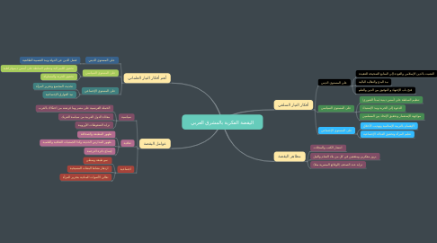 Mind Map: اليقضة الفكرية بالمشرق العربي