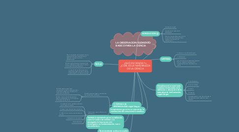 Mind Map: ¿QUÉ ES CIENCIA? o ¿CUÁL ES LA NATURALEZA DE LA CIENCIA