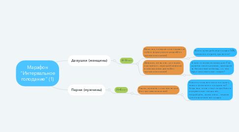 """Mind Map: Марафон """"Интервальное голодание"""" (1)"""