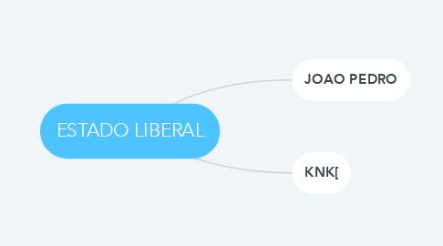 Mind Map: ESTADO LIBERAL