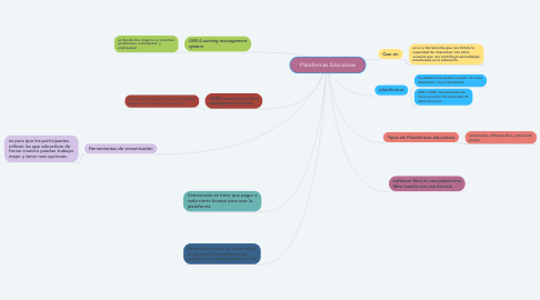Mind Map: Barreras de la comunicación