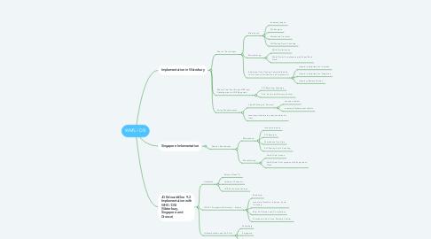 Mind Map: WMS / DSI