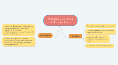 Mind Map: Propósito y funciones de los inventarios