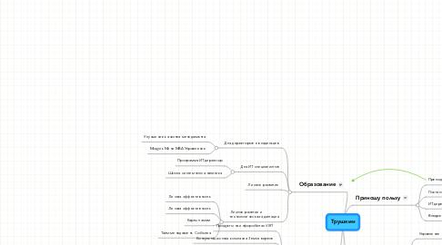 Mind Map: Трушкин