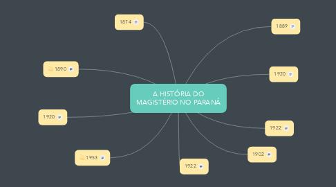 Mind Map: A HISTÓRIA DO MAGISTÉRIO NO PARANÁ