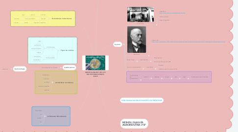 Mind Map: microbiologia