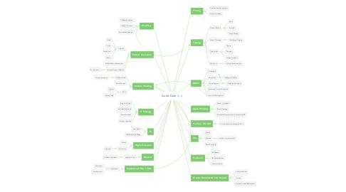 Mind Map: Audit Data