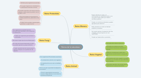 Mind Map: Reinos de la naturaleza