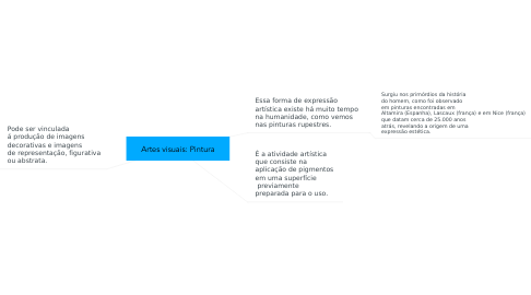 Mind Map: Artes visuais: Pintura