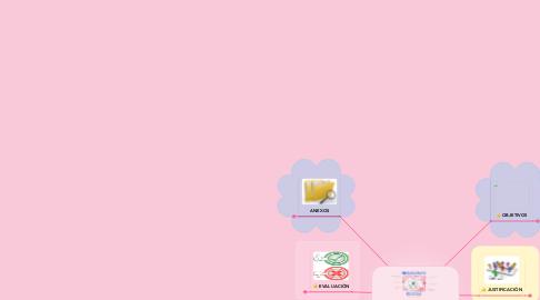 Mind Map: Elaborando Organizadores visuales Online