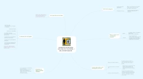 Mind Map: CONCEPTUALIZACIÓN DEL DELITO Y EL PERFIL DEL INVESTIGADOR