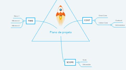 Mind Map: Plano de projeto