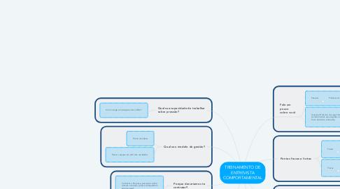 Mind Map: TREINAMENTO DE ENTREVISTA COMPORTAMENTAL