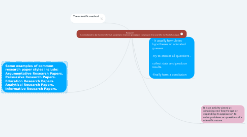 Mind Map: Research Is considered to be the more formal, systematic intensive process of carrying on the scientific method of analysis.