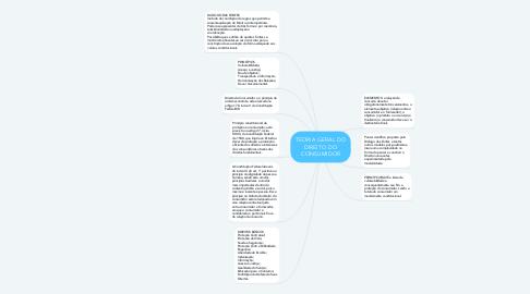 Mind Map: TEORIA GERAL DO DIREITO DO CONSUMIDOR