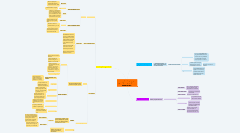 Mind Map: Paso 4 -  Generación de resultados de aprendizaje sobre la gestión de  talento humano - Natalia Vanessa Mora Angel UNAD