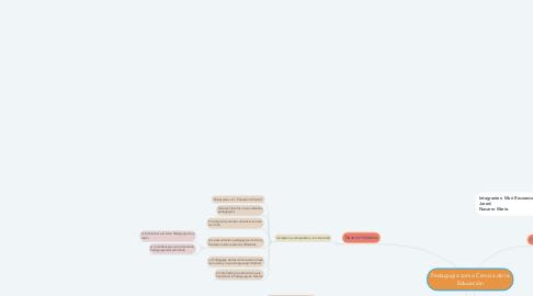 Mind Map: Pedagogía como Ciencia de la Educación