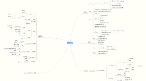 Mind Map: CSチーム