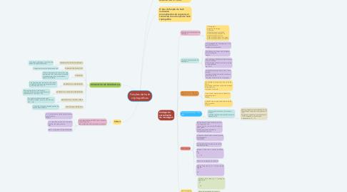 Mind Map: Segurança da Informação