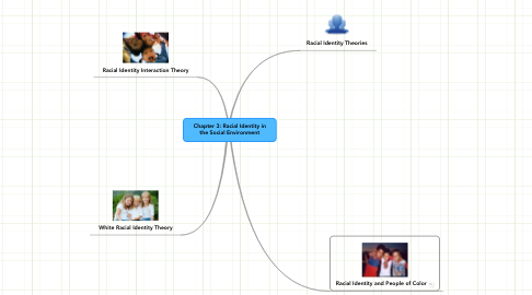 Mind Map: Chapter 3: Racial Identity in the Social Environment