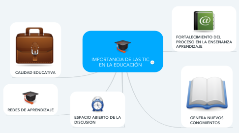 Mind Map: IMPORTANCIA DE LAS TIC EN LA EDUCACIÓN