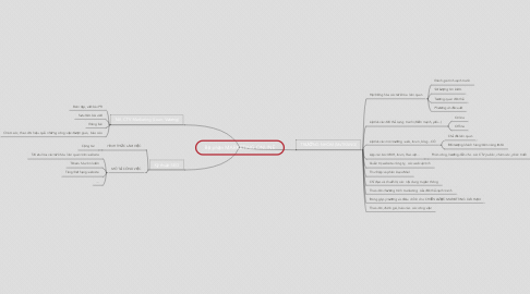 Mind Map: Bộ phận MARKETING ONLINE