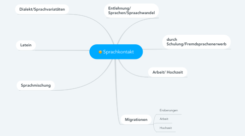 Mind Map: Sprachkontakt