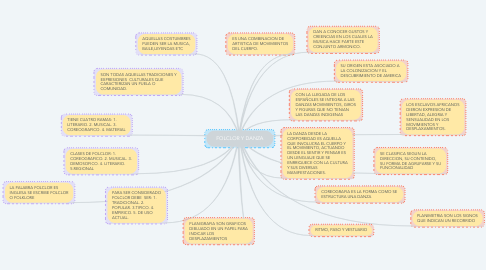 Mind Map: FOLCLOR Y DANZA