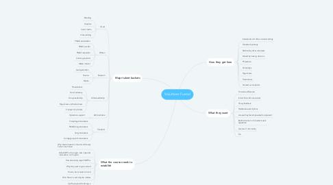Mind Map: Volunteer Funnel
