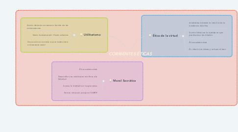 Mind Map: CORRIENTES ÉTICAS