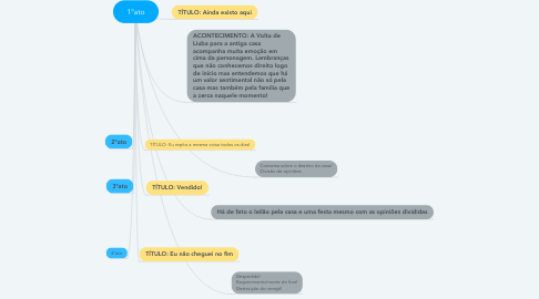 Mind Map: 1°ato