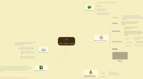 Mind Map: Costo - volumen - utilidad